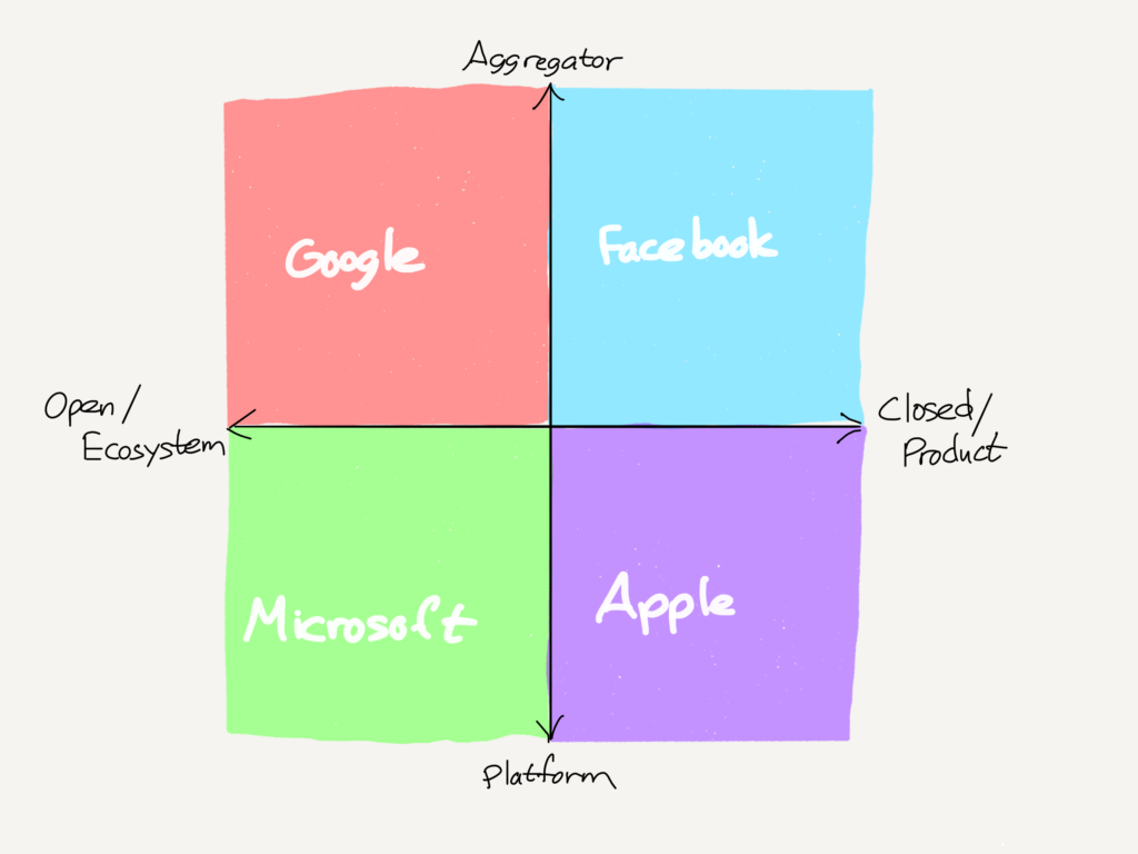 A drawing of Apple, Microsoft, Google, and Facebook on tech's compass