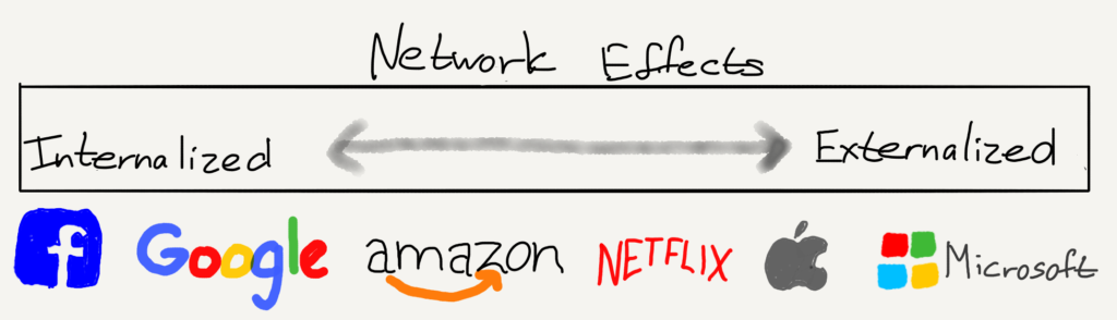 The internalization of network effects varies by tech company