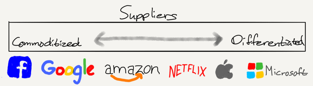 A drawing of Supplier Differentiation Across Tech Companies