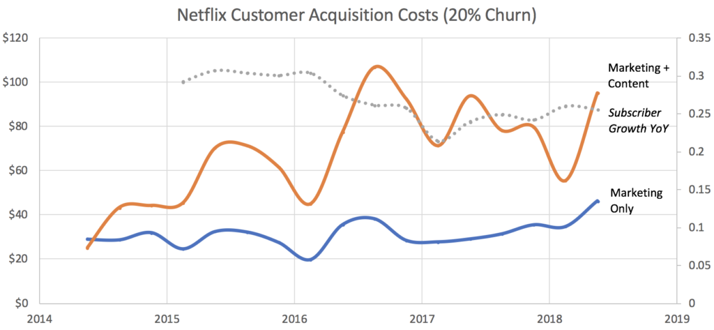 Netflix Earnings, Netflix's Rising CAC, Content and Marketing