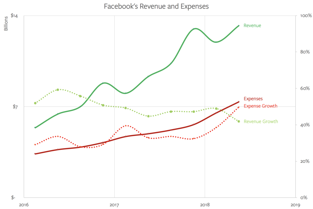 Facebook's revenue growth is decreasing even as its expense growth increases