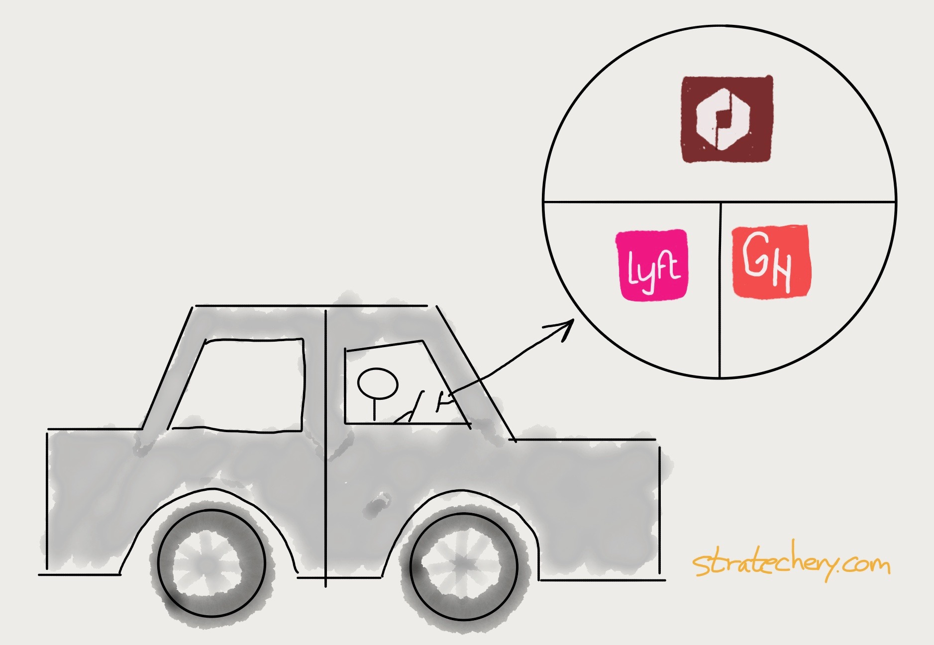 Ubers Bundles Stratechery By Ben Thompson
