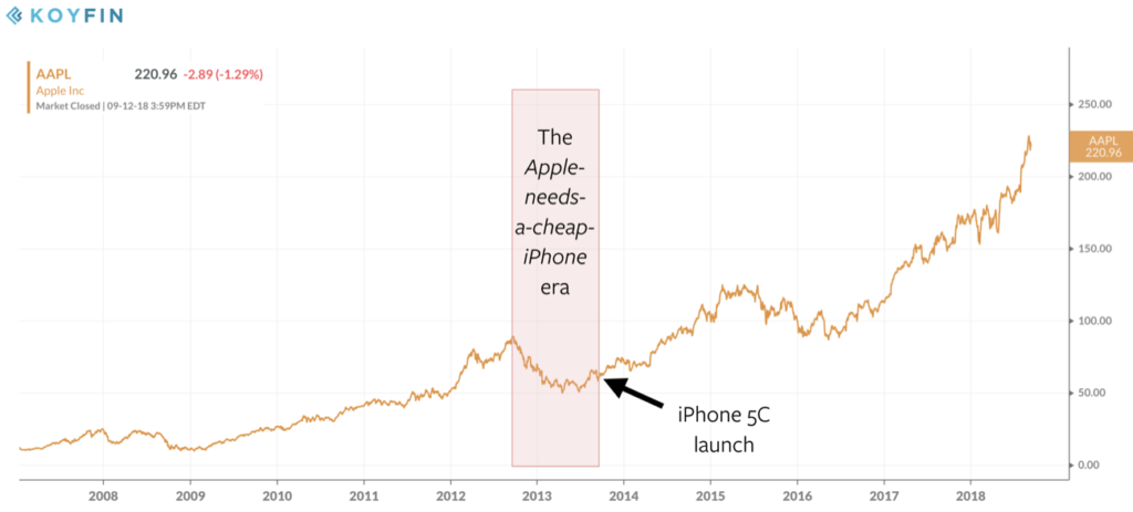 Apple's stock price during the iPhone era