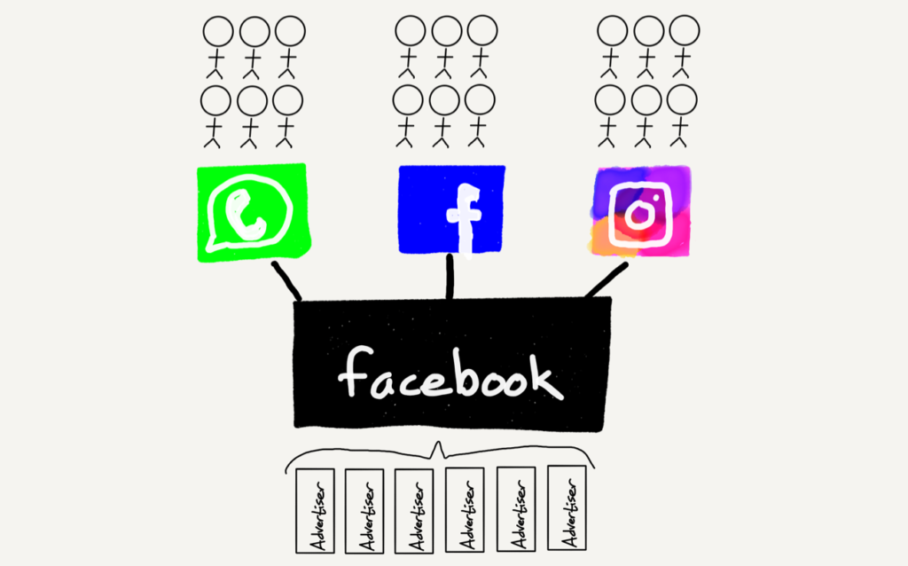 Facebook's conglomerate
