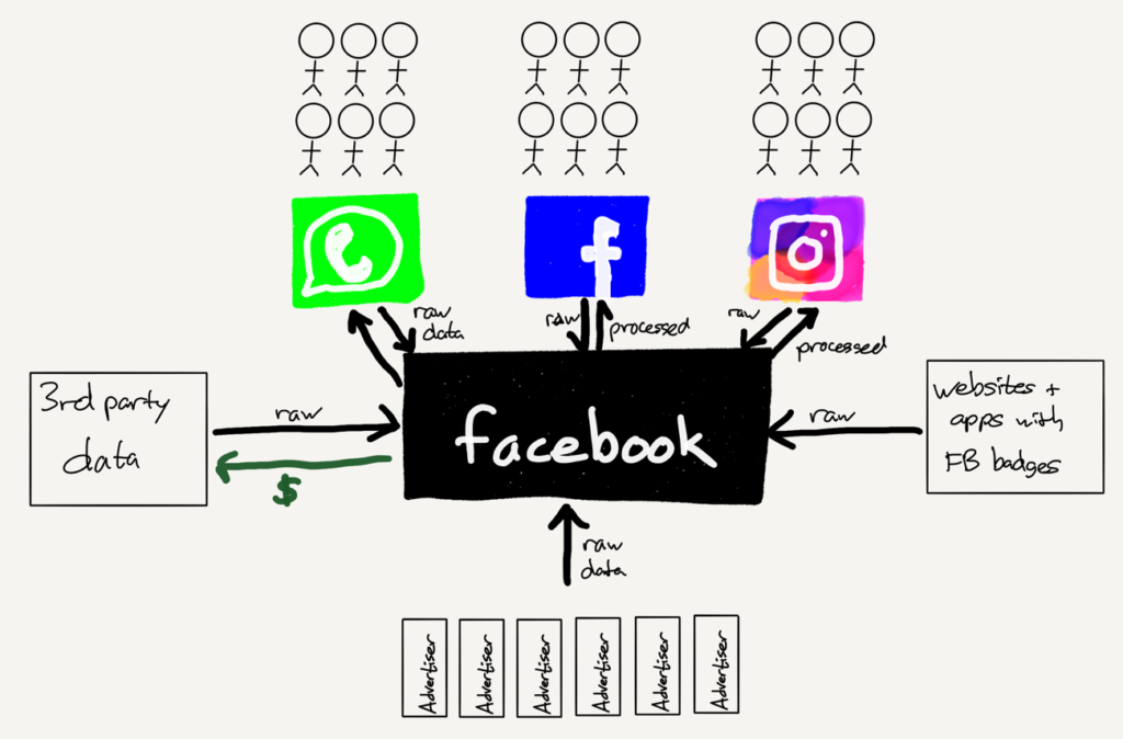 A drawing of The Facebook Data Factory