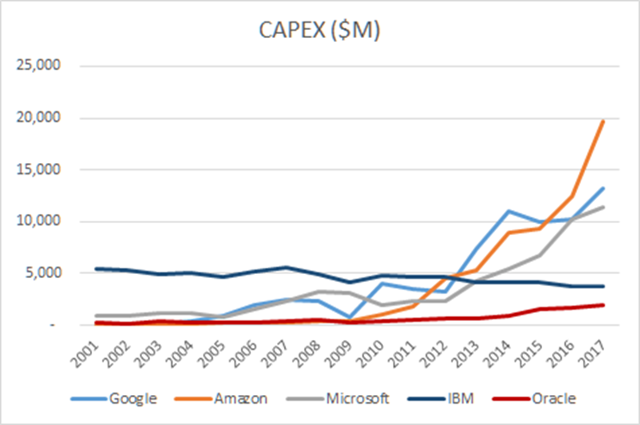 Capex spending by cloud players