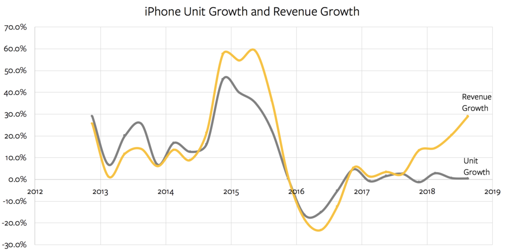 iPhone unit growth and revenue growth over time