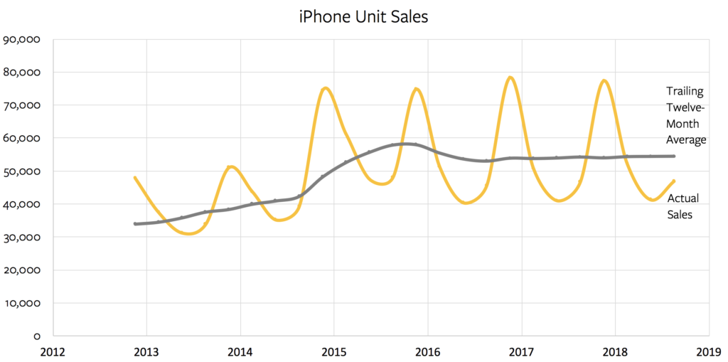 iPhone unit sales over time