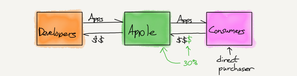 The plaintiff's characterization of the App Store value chain