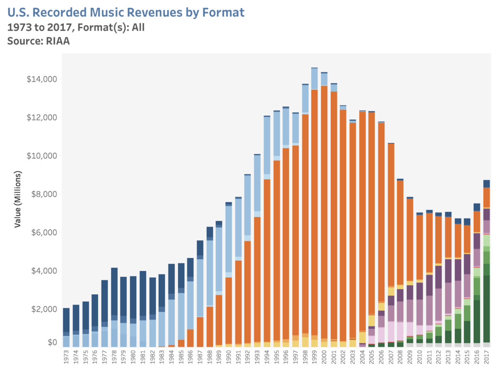 Hexbyte  Hacker News  Computers U.S. music industry sales over time