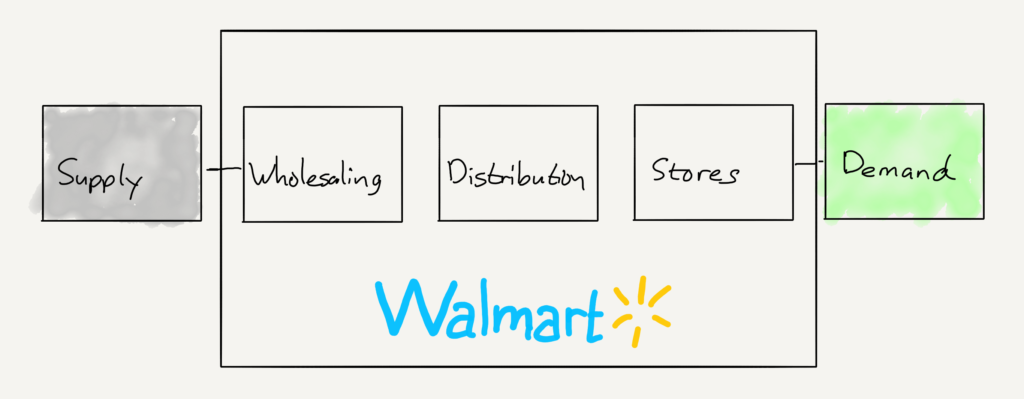 Walmart's value chain