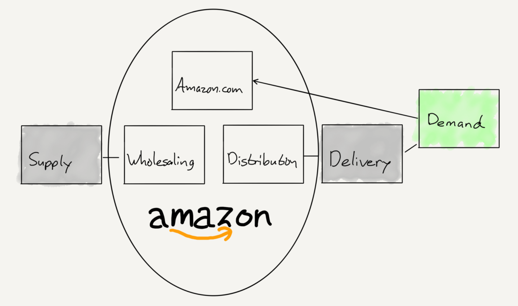 Amazon's value chain