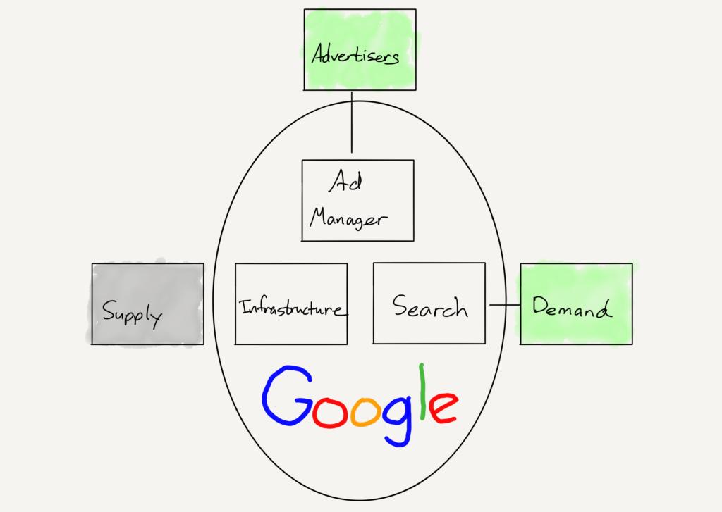 Google's value chain