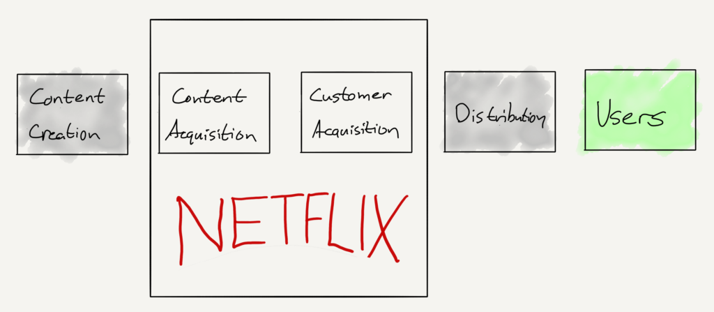 Netflix's value chain