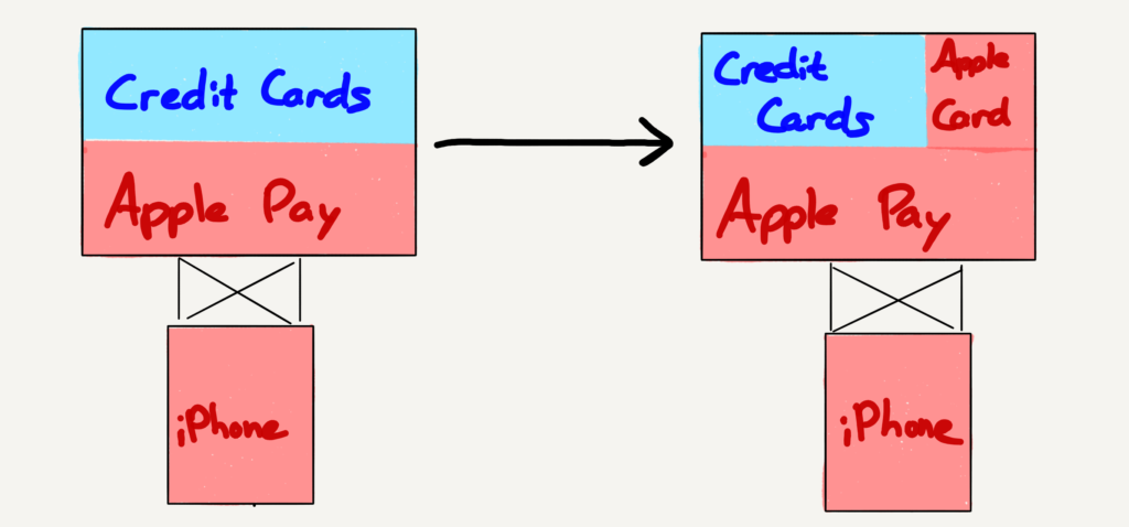 Apple is forward integrating into credit cards