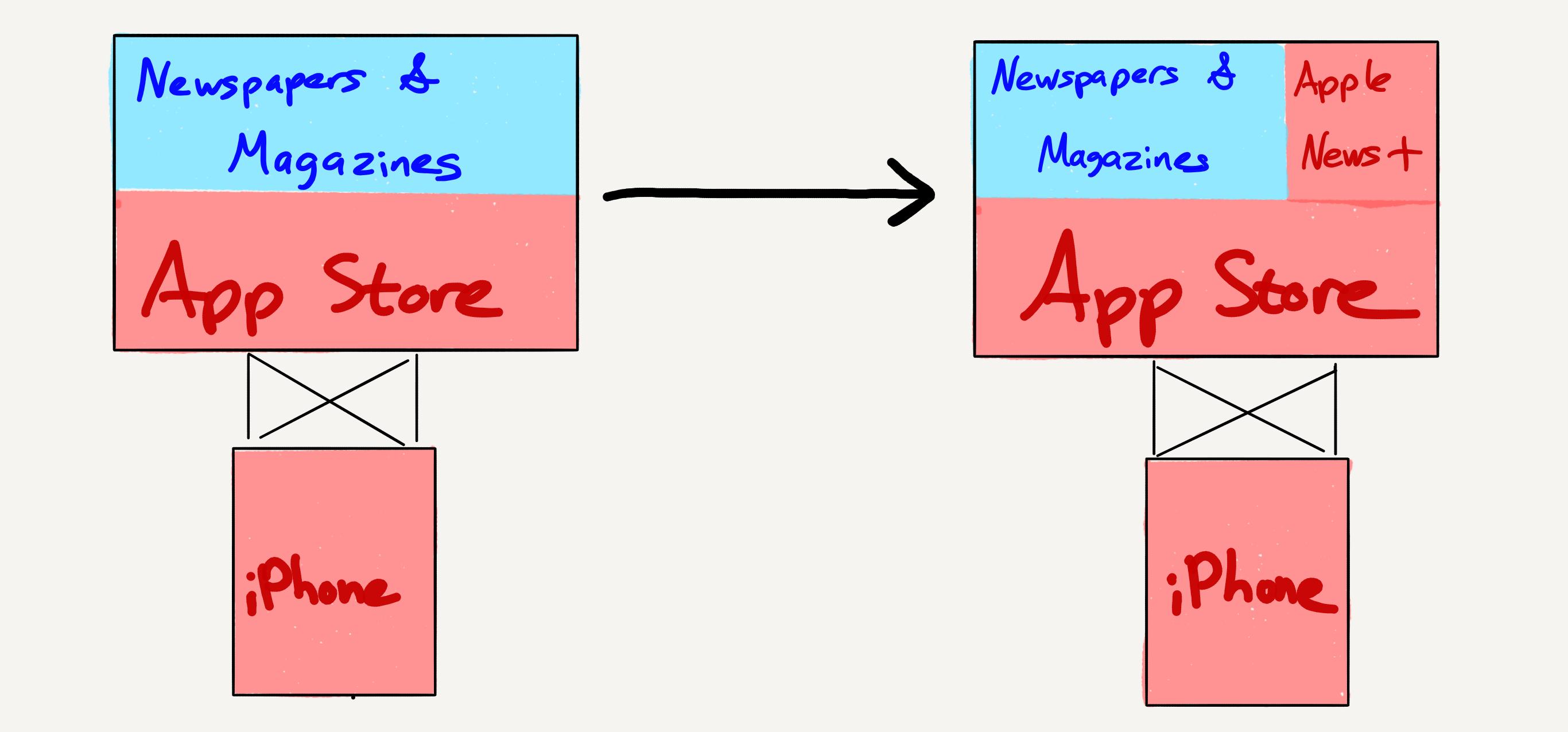 Gr Apple News Format Api   Swiftexample