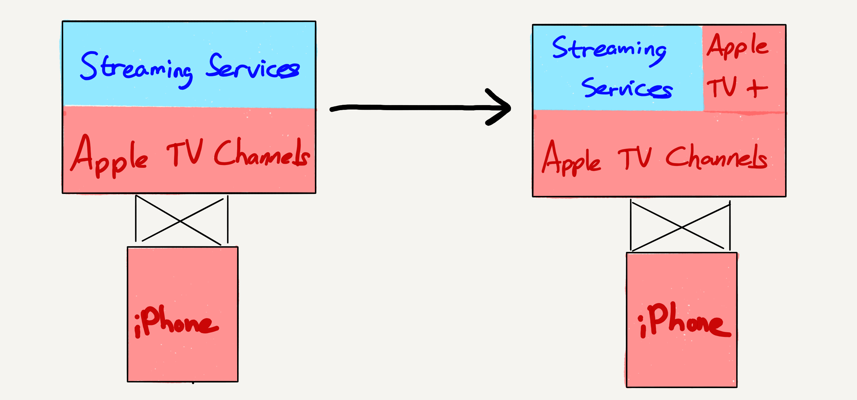 Apple's Services Event – Stratechery by Ben Thompson