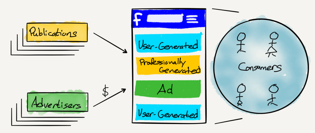 A drawing of The Three-Way Market of a Super-Aggregator