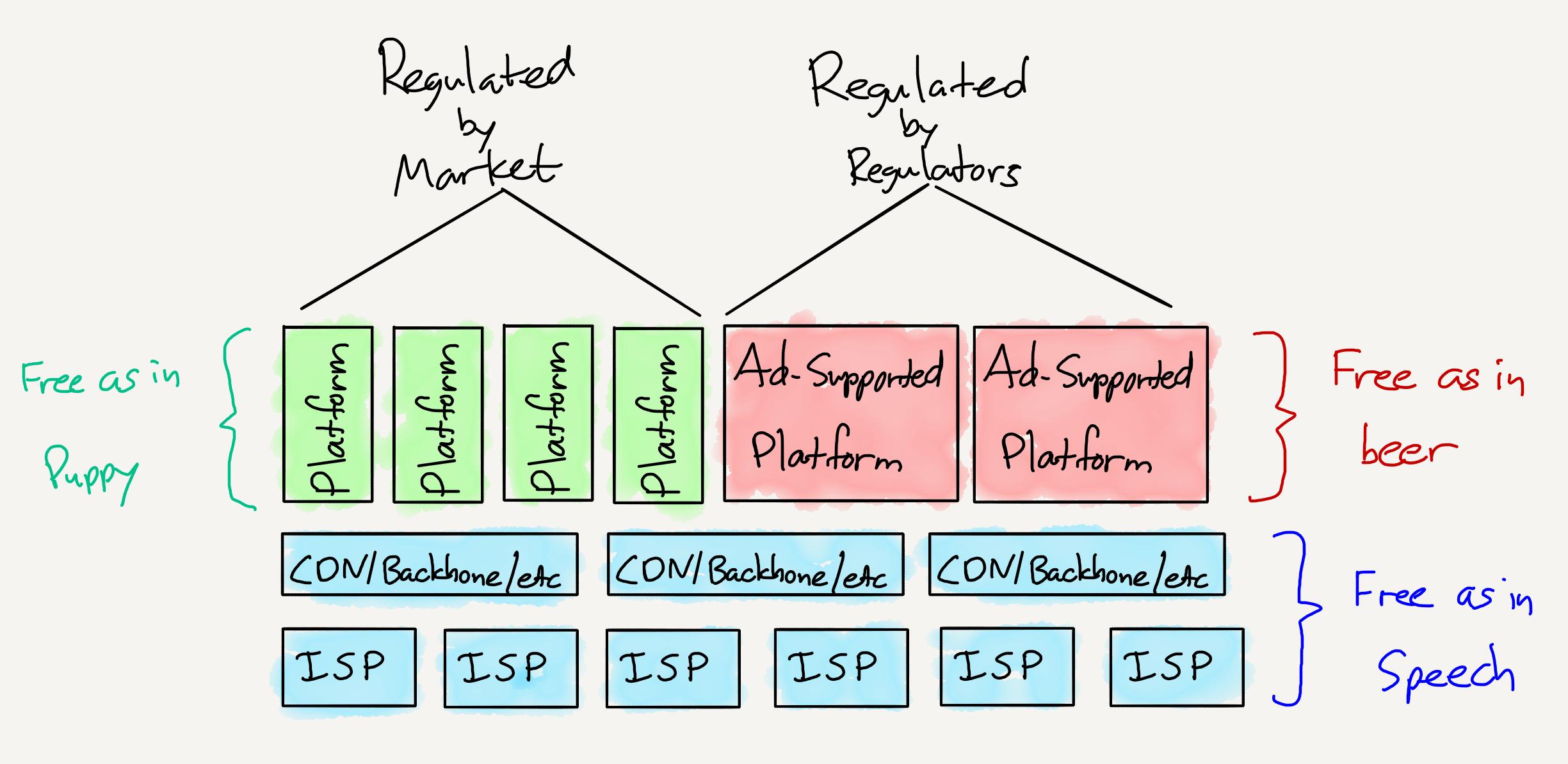 The Regulatory Framework For The Internet