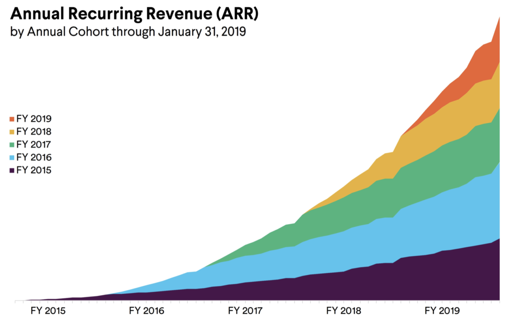 Slack's cohort growth