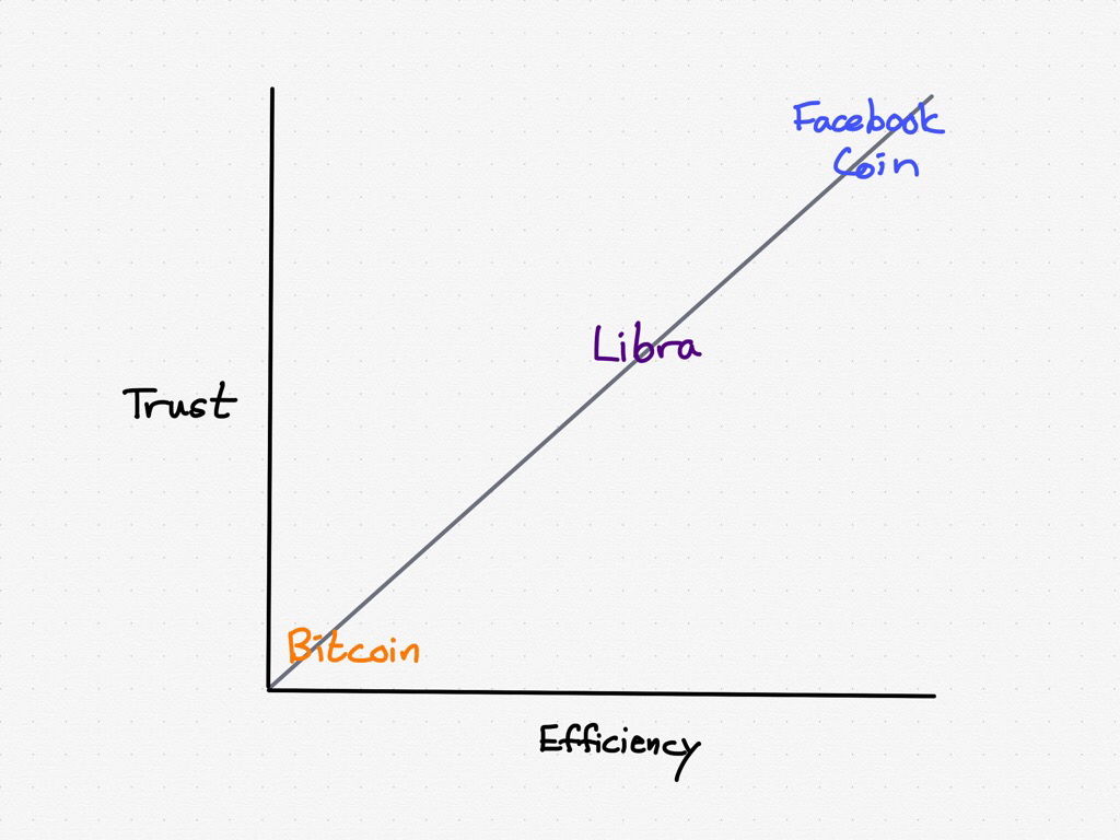 Bitcoin versus Libra versus a theoretical Facebook coin