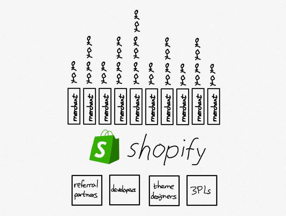 A drawing of The Shopify Ecosystem
