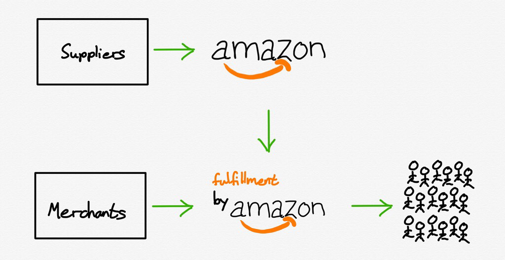 Amazon bifurcated itself into retail and fulfillment units