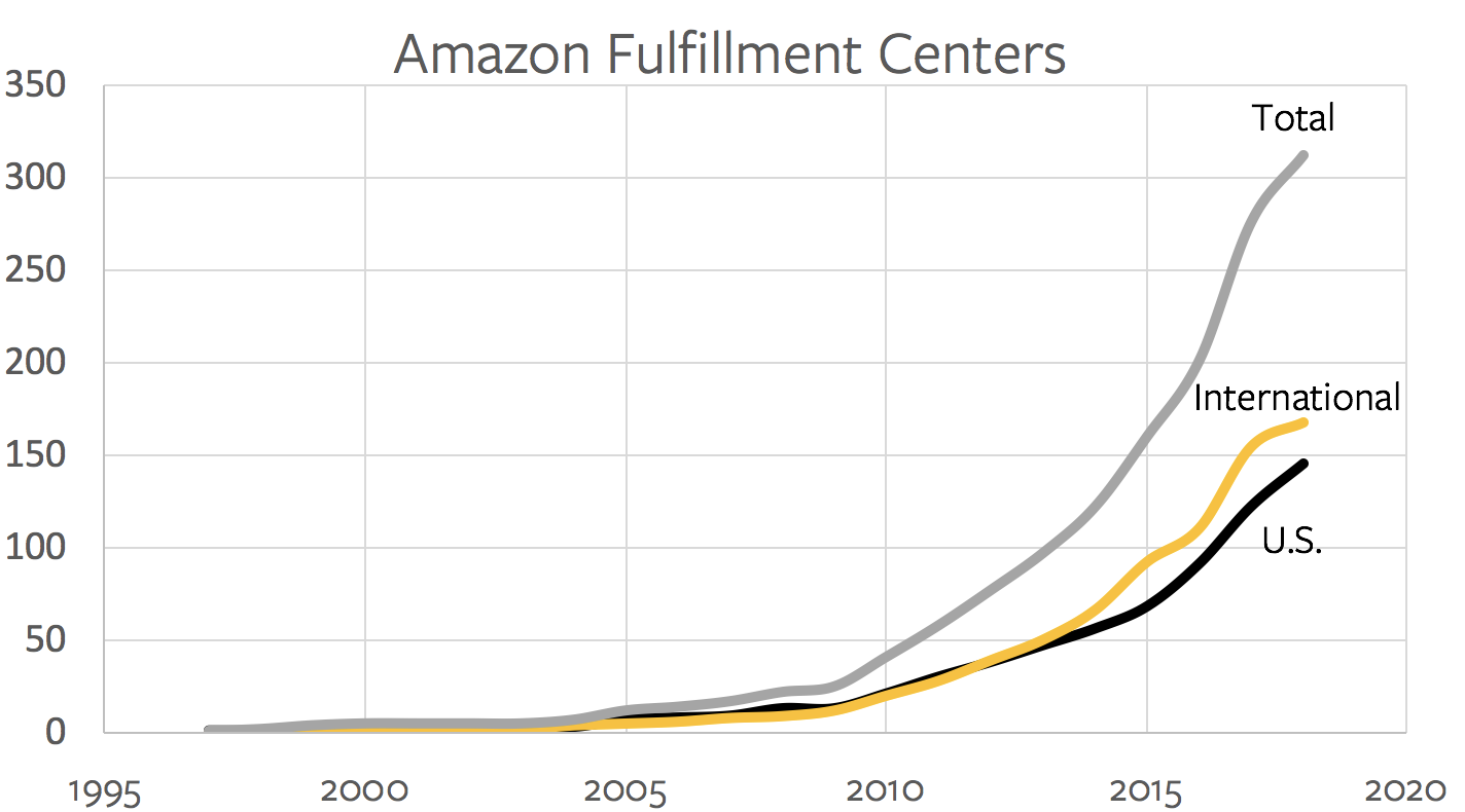 Amazon Fulfillment Centers Over Time