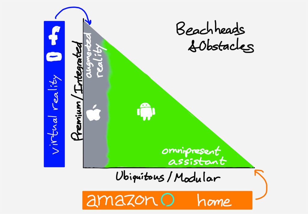 Facebook and Amazon are building beachheads to take on Apple and Google