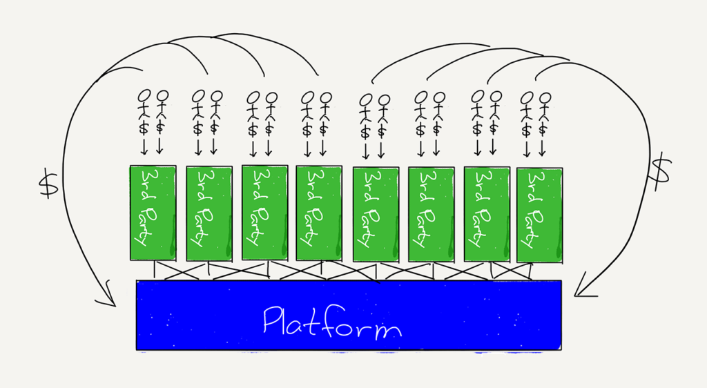 A diagram of a platform