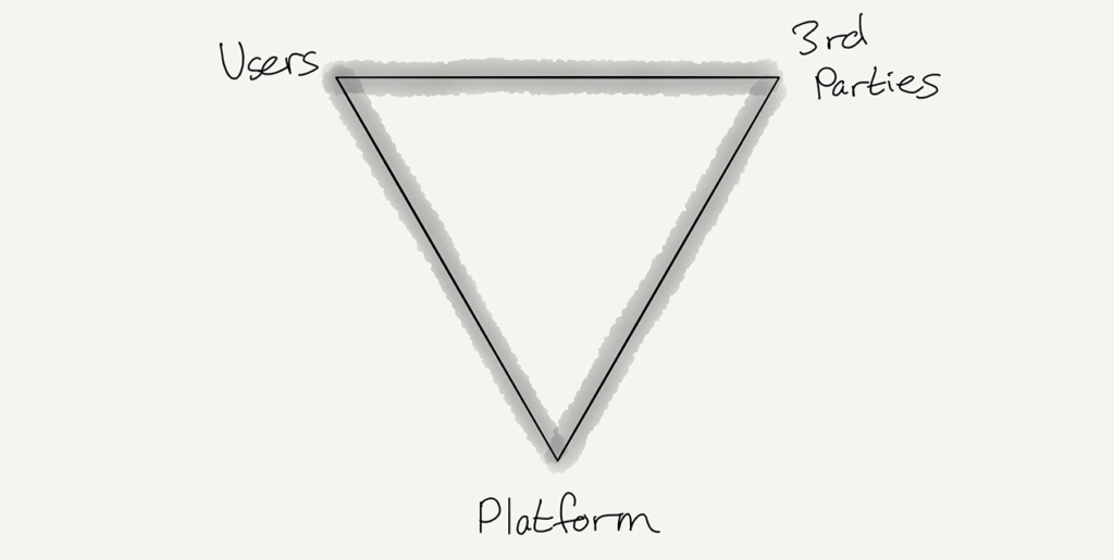 A platform value chain is interdependent
