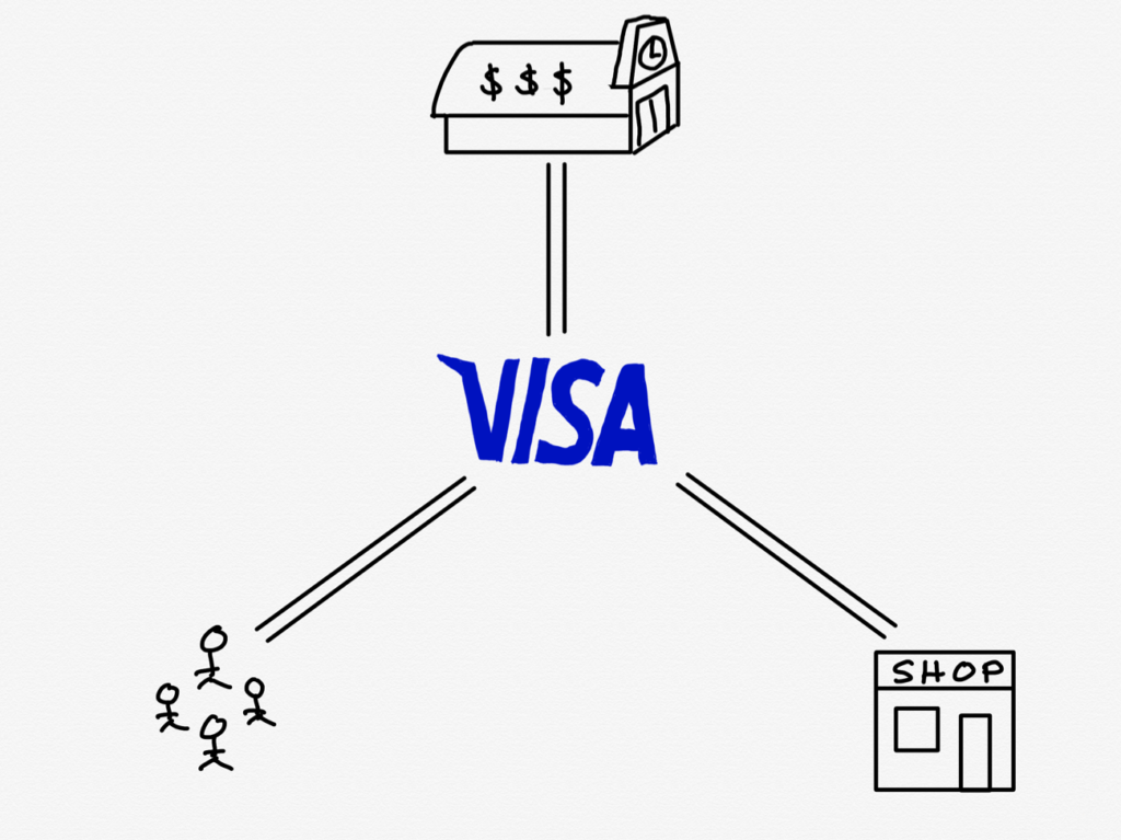 The Visa network