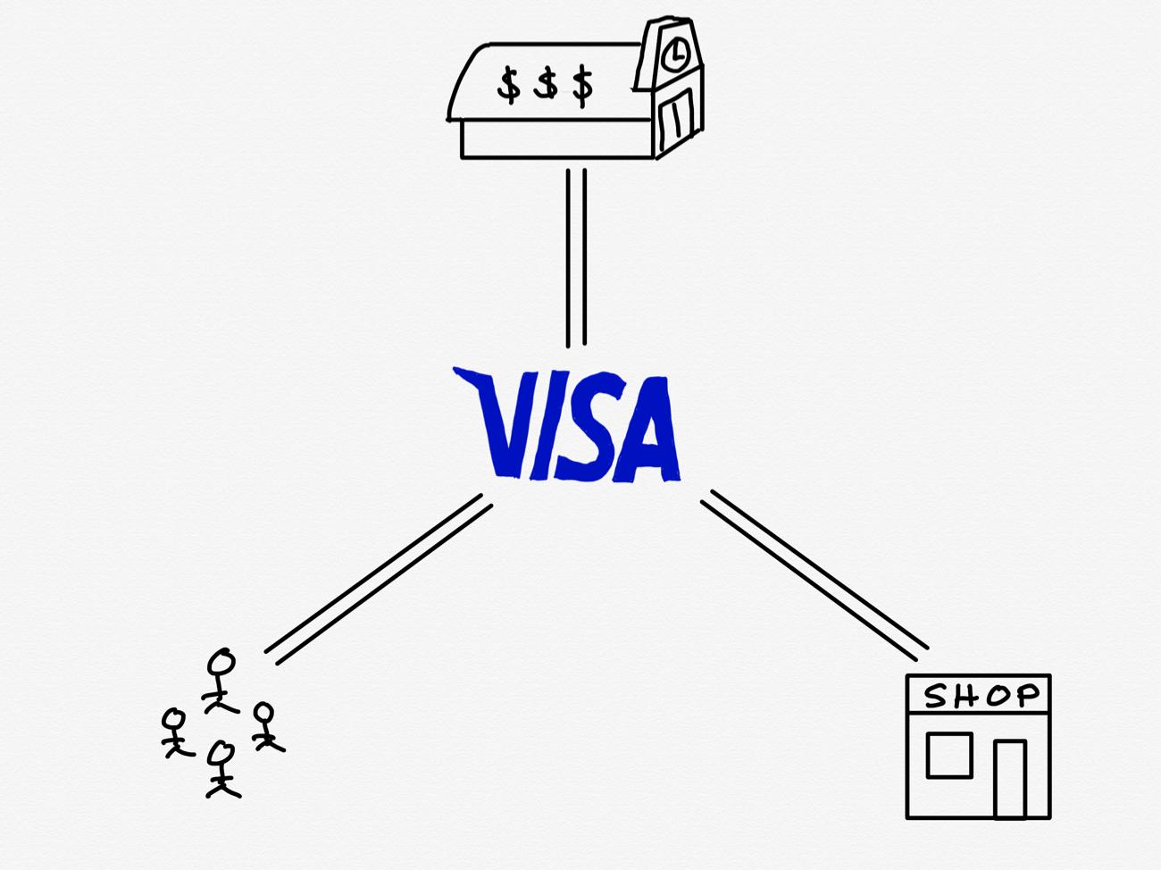 Visa, Plaid, Networks, and Jobs