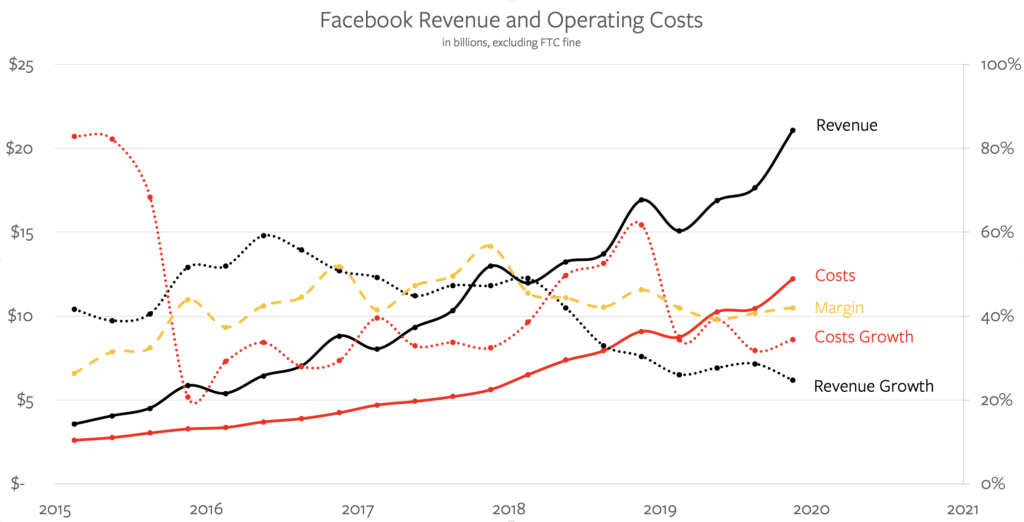 Facebook's Revenue and Costs
