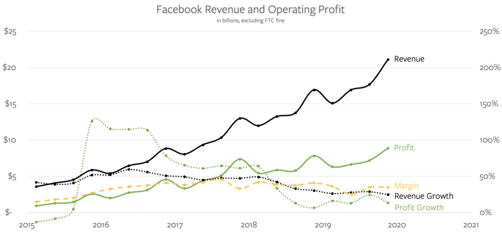 Facebook's Revenue and Operating Profit