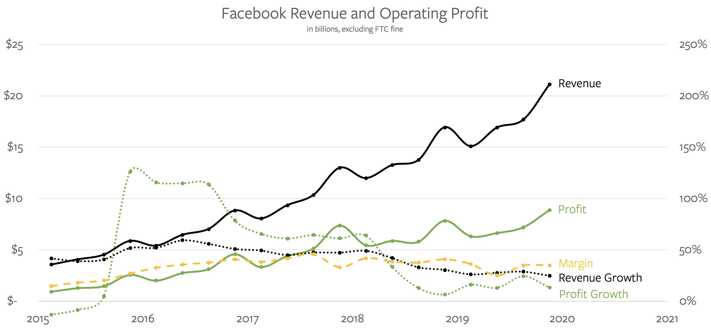 Facebook's Platform Opportunity