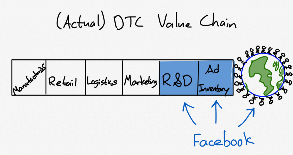 Actual DTC Value Chain