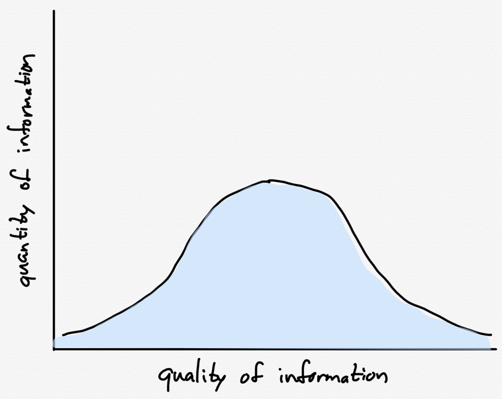 The normal distribution of information