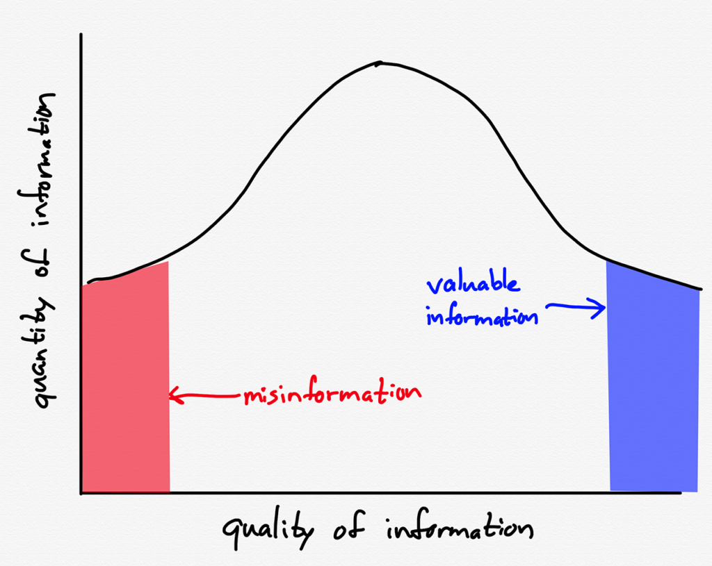 A drawing of The Implication of More Information