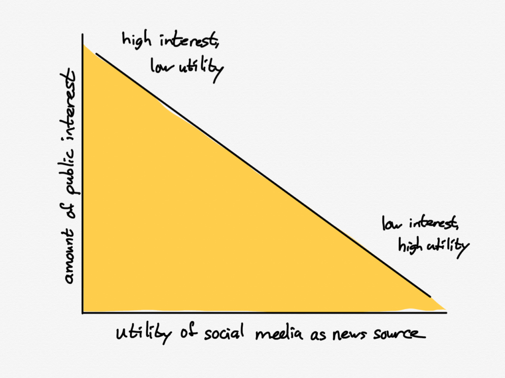 Utility versus interest on social media