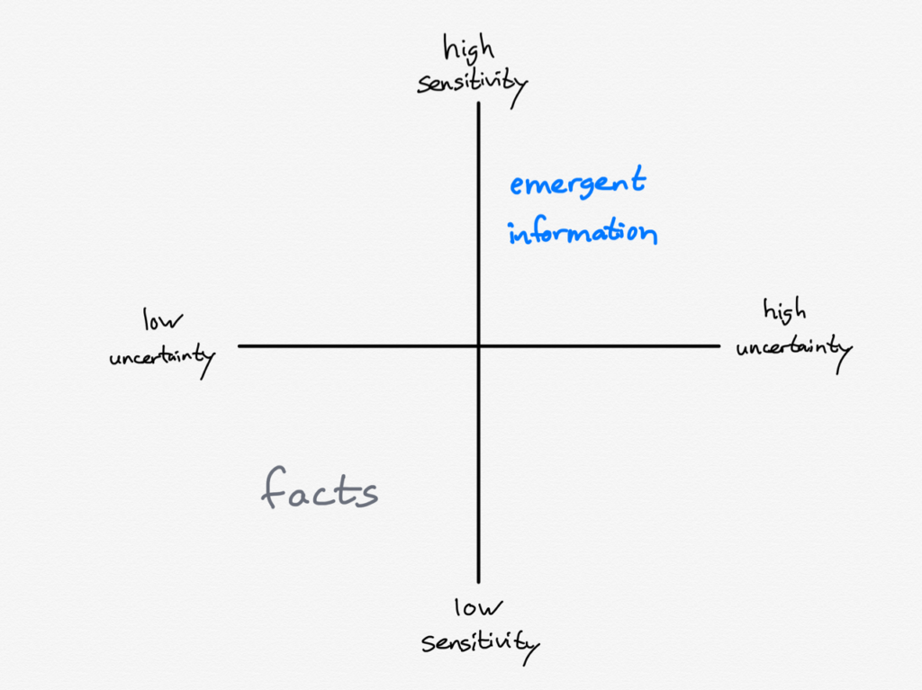 Sensitivity, uncertainty, facts, and emergent information