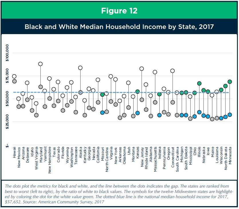 Wisconsin has amongst the worst disparity between black and white median income
