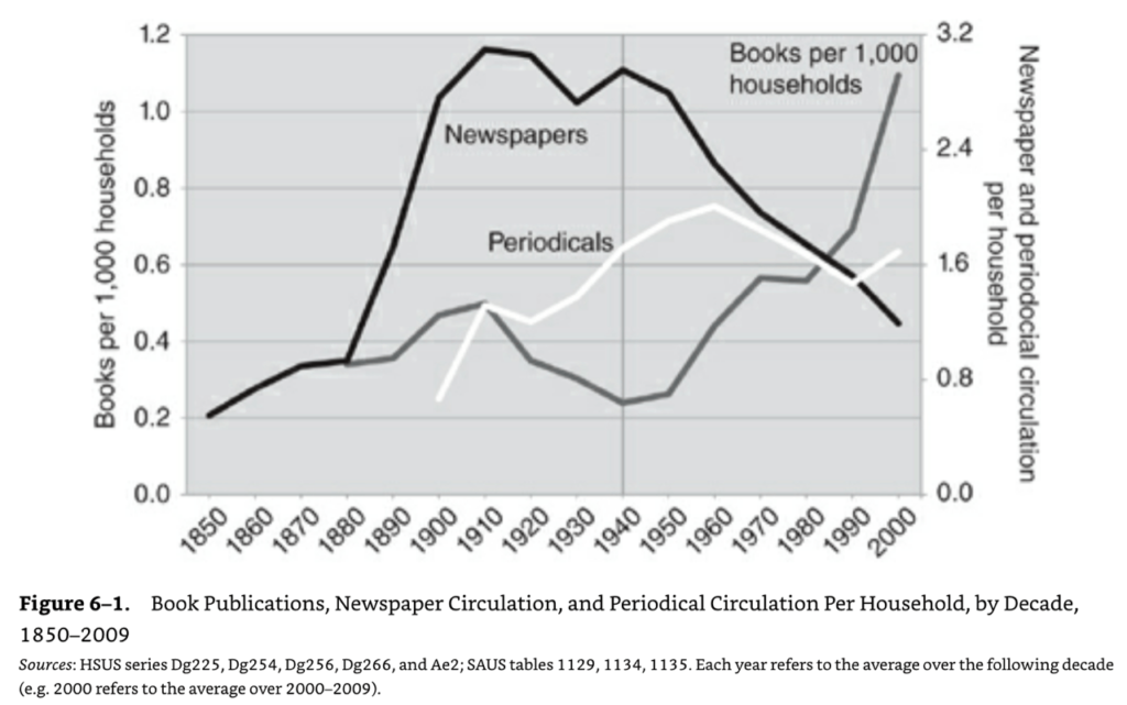 Newspaper circulation over time