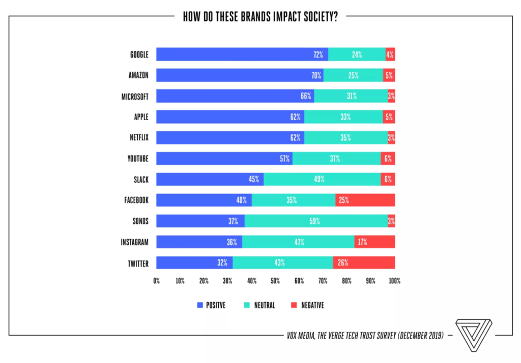 The Verge Tech Survey asking how tech brands impact society
