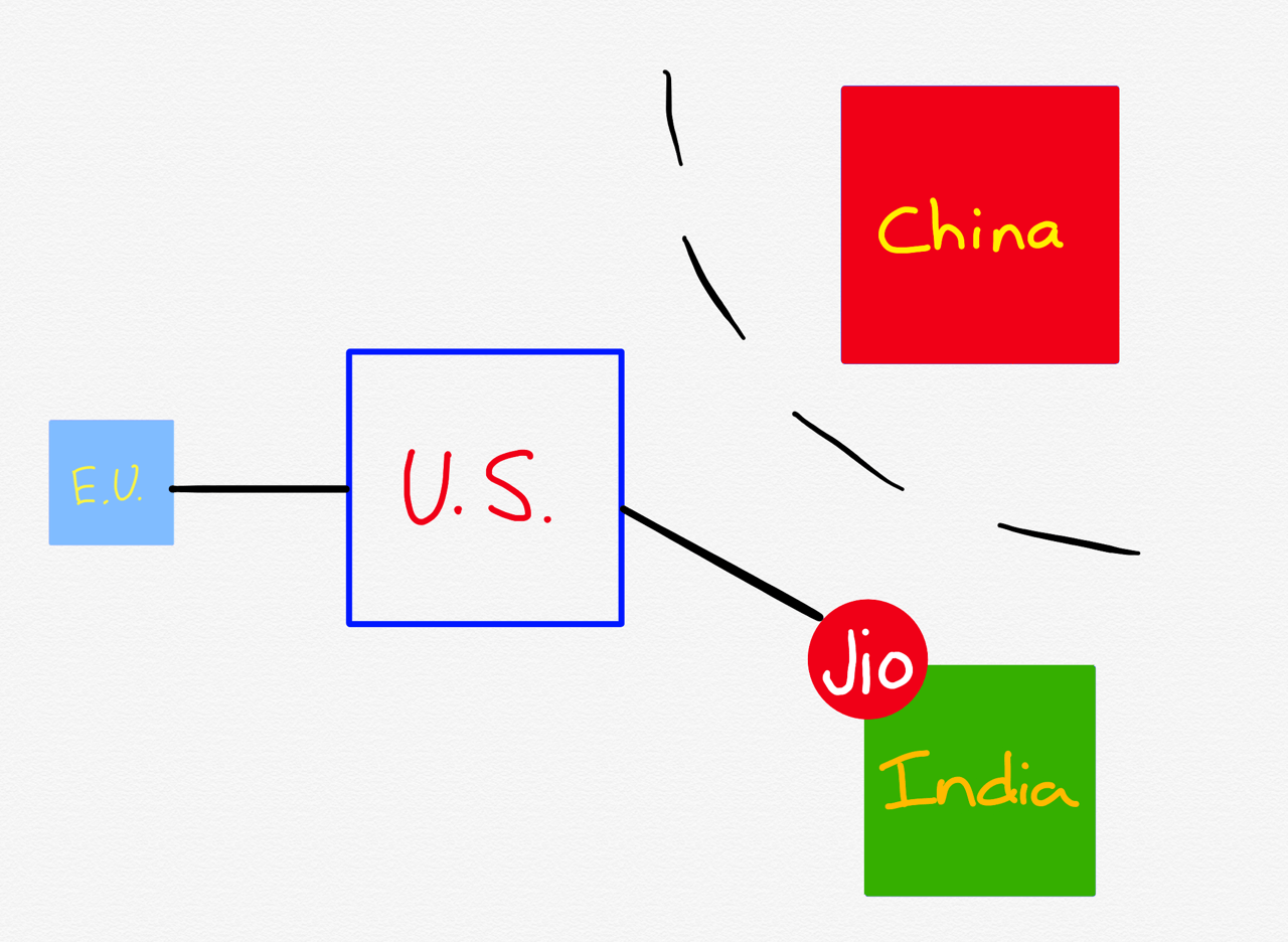 India, Jio, and the Four Internets