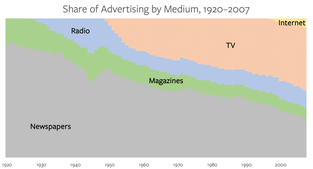 Newspapers' declining share of advertising to TV