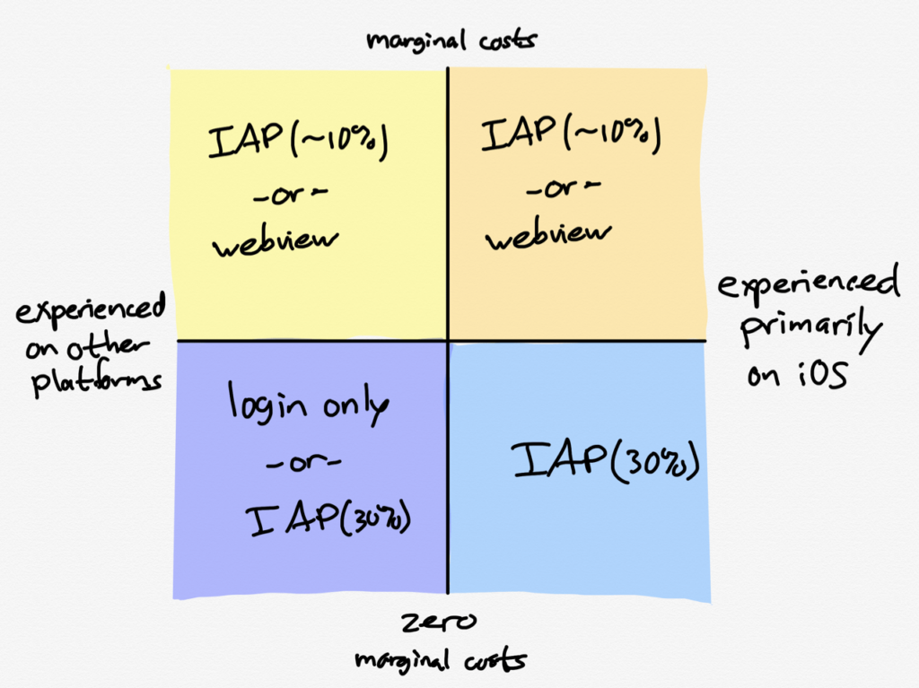 A new App Store framework