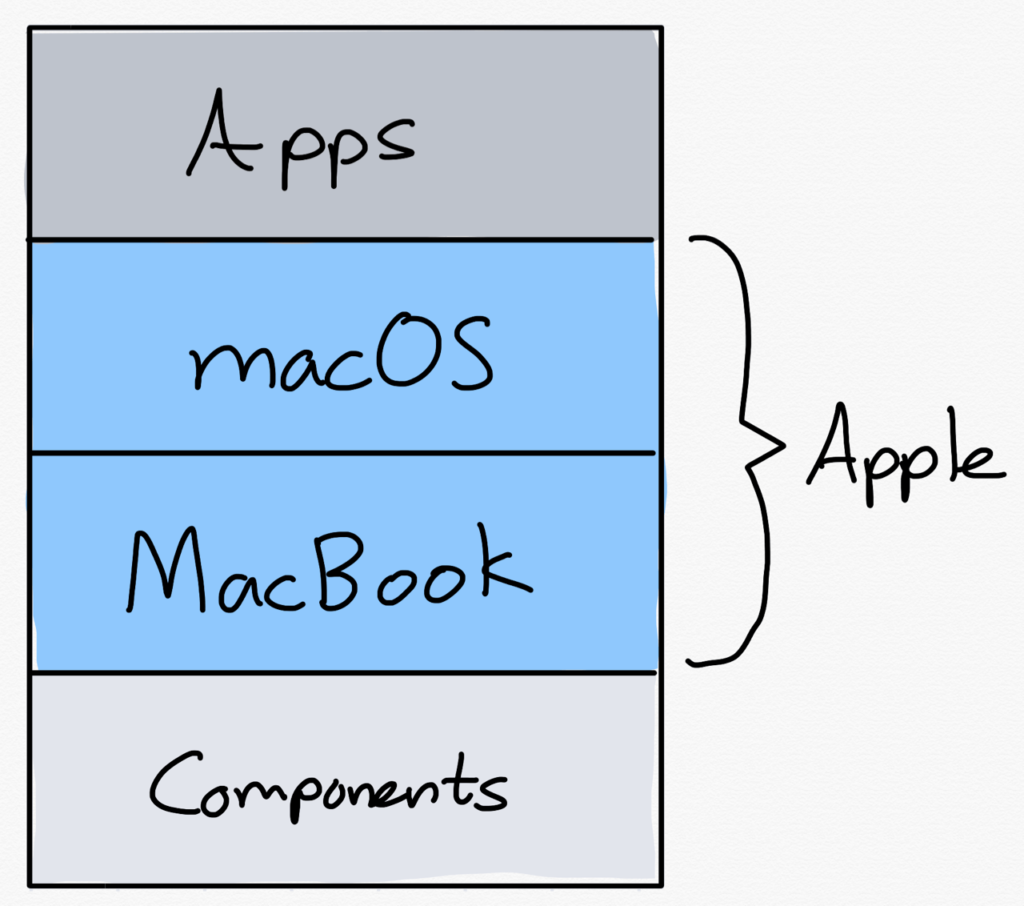 Apple's integration of software and hardware