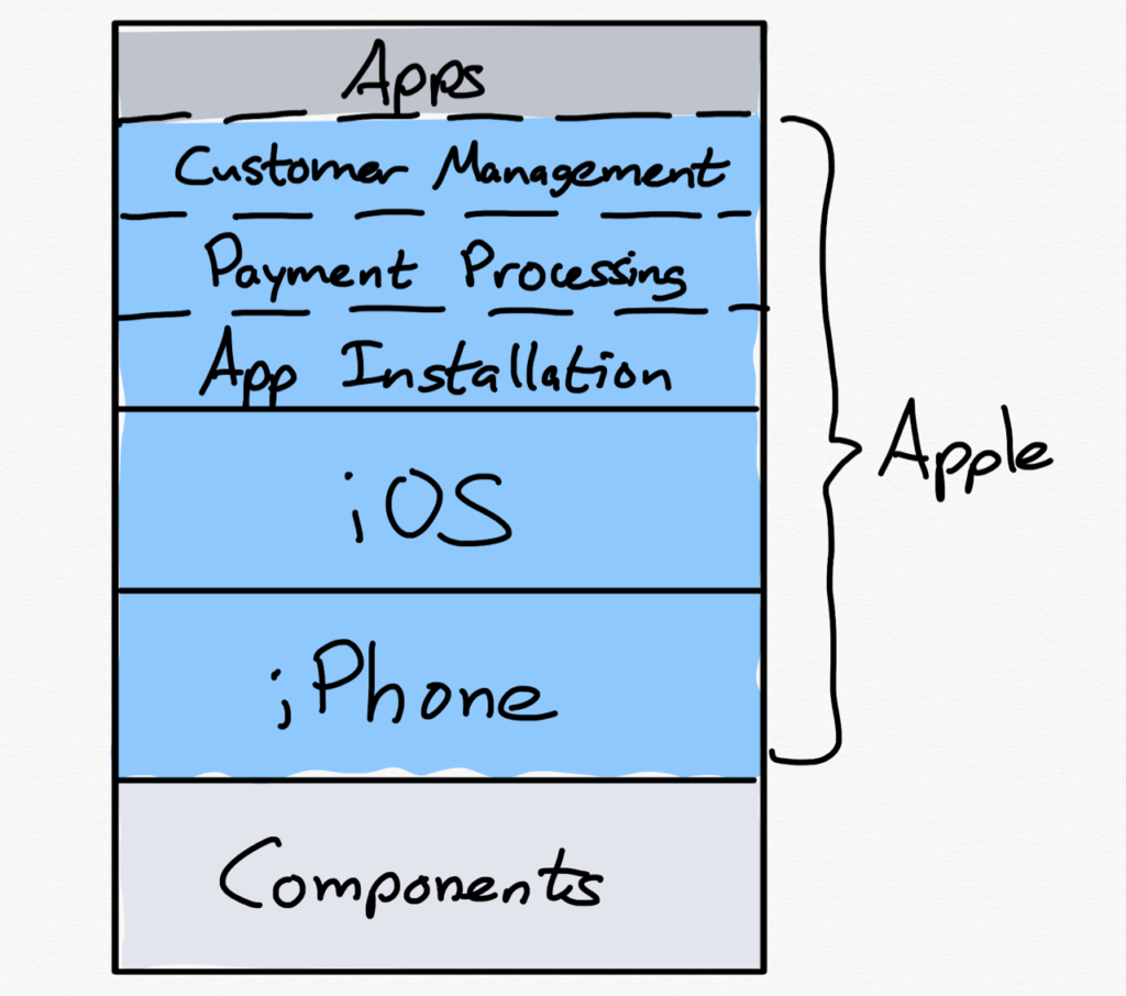 A drawing of Apple's Leverage of Control of Payment Processing