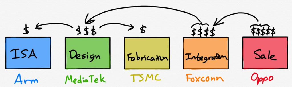 The modular smartphone ecosystem